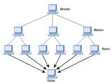 LiveJournal подвергся мощнейшей DDoS-атаке в своей истории