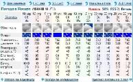 Прогноз погоды на 15 мая