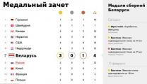 Беларусь в медальном зачете Олимпиады обошла Россию