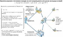 В Беларуси с 1 января 2011 года изменятся некоторые условия постановки на учет нуждающихся в улучшении жилищных условий