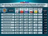 Леонид Ивлев возглавит группу наблюдателей от ЦИК России