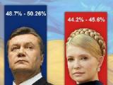 Эксит-поллы дают достоверную тенденцию выборов, но не их результаты - Ермошина