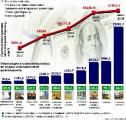 Прямые иностранные инвестиции на чистой основе в 2011 году в Беларуси составят $6,4-6,5 млрд.