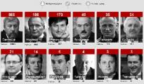 Санников лидирует и в российских интернет-опросах