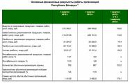 Убыток белорусских предприятий вырос почти вдвое
