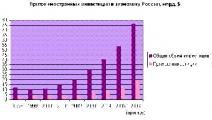 В Беларуси в 2010 году наблюдалось поступательное восстановление экономики и рост инвестиций