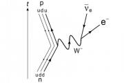 Физики уточнили парадокс нейтронного распада