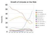 Доля Unicode в Сети приблизилась к 50 процентам