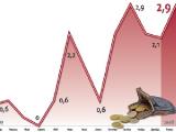 Минэкономики не исключает снижения прогноза по росту ВВП на 2011 год