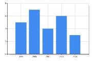 Прием в докторантуру в Беларуси в 2011 году увеличится на 32%
