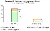 Производство сахара в Беларуси в I полугодии возросло на 11,5% до 358,6 тыс.т