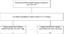 Интегрированная автоматизированная система контрольной деятельности внедряется в Беларуси