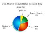 Firefox назвали самым уязвимым браузером