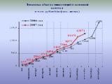 Объем инвестиций в основной капитал в Минске за январь-сентябрь возрос в сопоставимых ценах на 13,8%