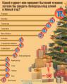 Белорусы на Новый год хотят планшеты и ноутбуки