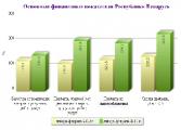 Рентабельность продаж организаций Беларуси за январь-сентябрь возросла до 9,9%