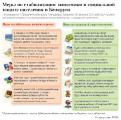 В Беларуси будет принята программа мер по социальной защите населения