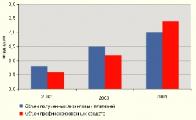 Объем лизингового рынка Беларуси в 2012 году удвоится - эксперт