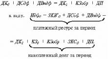 Правительство Беларуси определило критерии оценки платежеспособности предприятий