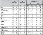 МВФ не верит в прирост ВВП на 5,5%, поэтому все проверит