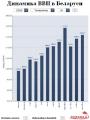 Белорусско-венесуэльский товарооборот по итогам 2011 года составил $1,3 млрд.