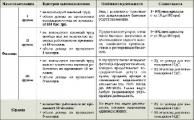 В Беларуси в 2011 году количество налогоплательщиков увеличилось почти до 3 млн. физлиц