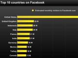 Американцы сдали иностранцам три четверти Facebook