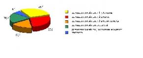 Доля малообеспеченных домашних хозяйств в Беларуси в 2011 году составила 5,8%