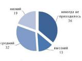 Половина россиян никогда не пользовалась интернетом