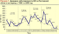 В Беларуси зарегистрирован самый низкий показатель заболеваемости гепатитом А за все годы наблюдений
