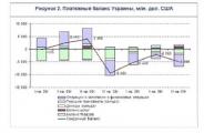Положительное сальдо внешней торговли товарами и услугами Беларуси в январе-апреле возросло до $1,9 млрд.