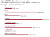 """В самом популярном блоге на Livejournal """"Единая Россия"""" набрала меньше 5 процентов"""