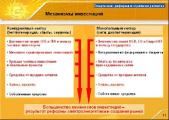 Новый механизм финансирования городских школ опробуют в Беларуси