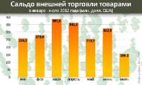 Положительное сальдо внешней торговли сократилось на 360 млн. долларов