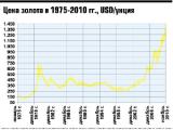 Белорусы скупают не только валюту, но и драгметаллы