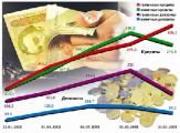 Нацбанк утвердил сроки наращивания банками капиталов
