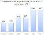 Как менялось внешнеторговое сальдо Беларуси в 2012 году?
