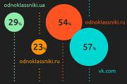 Польские аналитики забыли посчитать «ВКонтакте» в рейтинге соцсетей