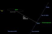 К Земле приблизился астероид массой 157 миллионов тонн