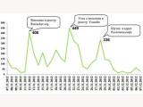 ФОМ посчитал негативные отзывы о реестре запрещенных сайтов