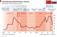 The Economist: Чем дороже нефть, тем агрессивнее Россия