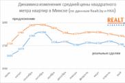 В 2014 году жилье в Минске плавно дешевеет