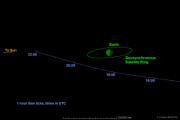 К Земле приблизится астероид диаметром 20 метров