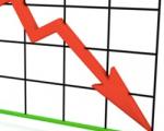 Растет просроченная кредиторская задолженность и убыток организаций Минска
